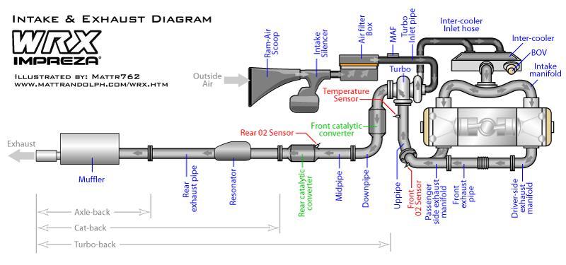 2006 Wrx Performance Exhaust Upgrade Subaru WRX Forum – Diagram Of An Engine Ej205